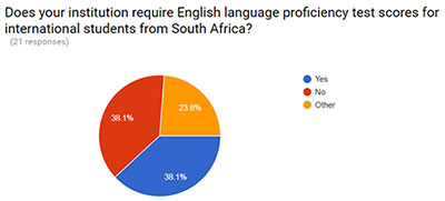 Survey Results for South Africa's Education System   NAFSA